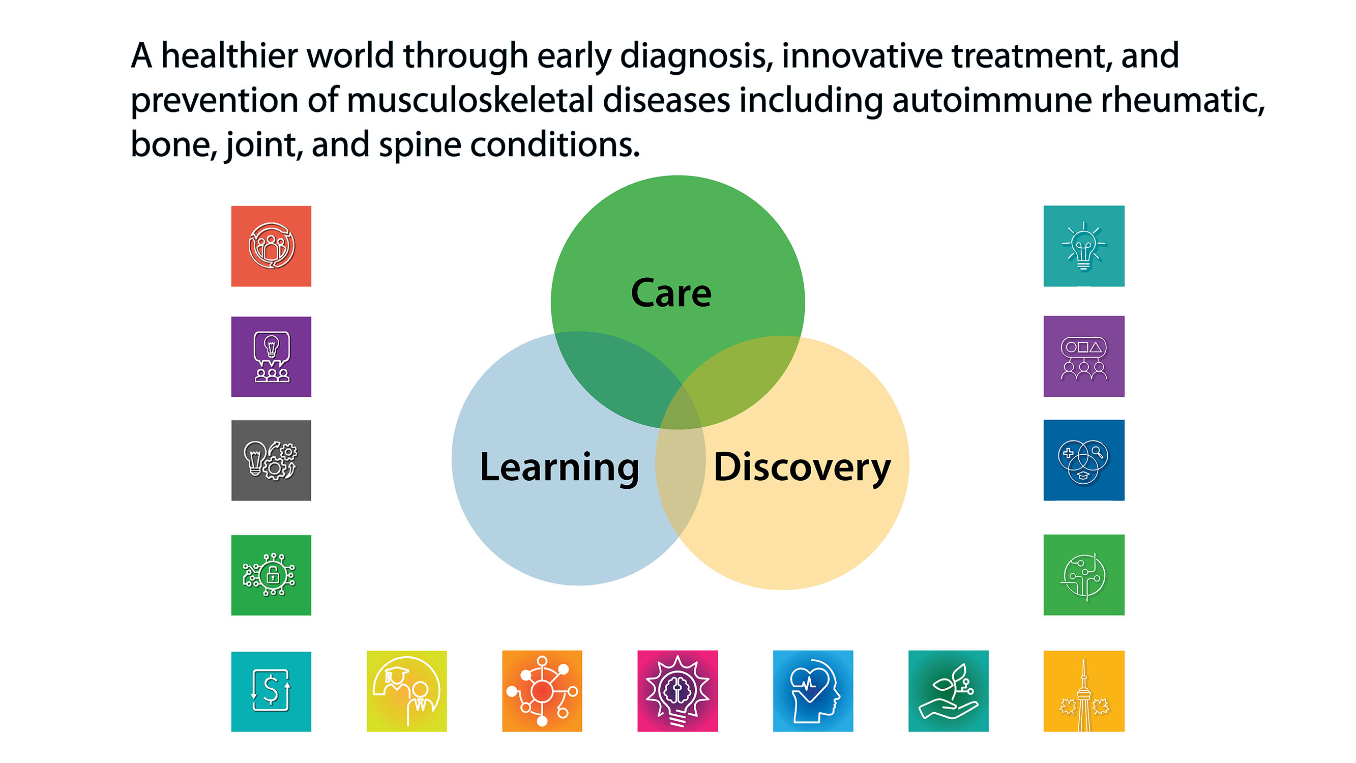 A healthier world through early diagnosis, innovative treatment and prevention of musculoskeletal diseases including autoimmune rheumatic, bone, joint, and spine conditions