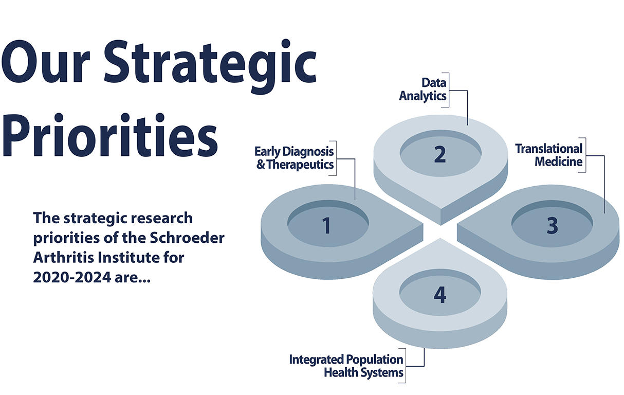 Our strategic priorities are 1. early diagnosis & therapeutics; 2. data analytics; 3. translational medicine; 4. integrated population health system