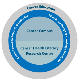 Cancer Education Research Program, elearning & Curriculum Program, Web & Digital Innovation Program surrond Cancer Campus and Cancer Health Literacy Research Centre