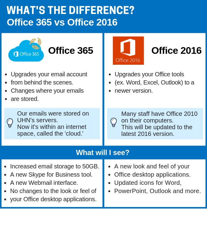 O365 vs Office2016 Difference Chart