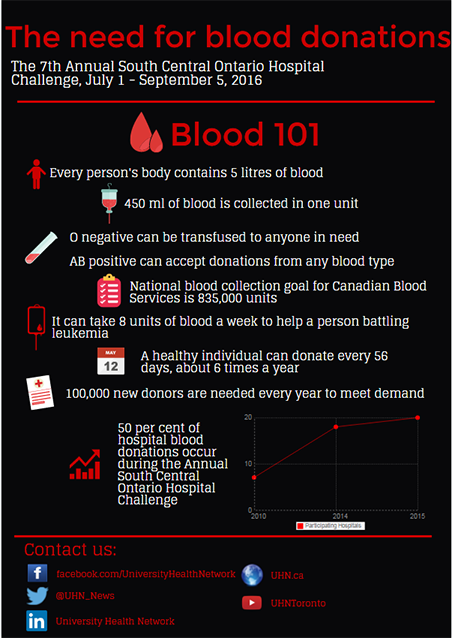 Infographics of blood facts