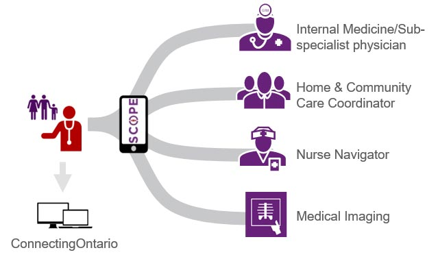 SCOPE flowchart - connecting Ontarion to internists, CCAC, Nurse navigator and radiologists